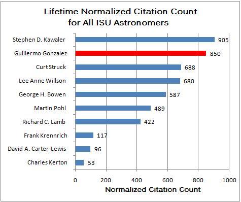 Guillermo Gonzalez Has Highest Normalized Citation Count among ISU